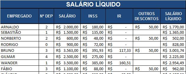 Planilha de Controle Salarial ( Foto: Divulgação)