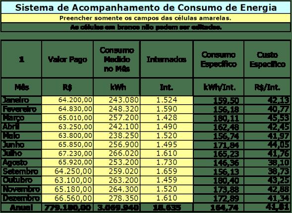 planilha de gastos com consumo excel grátis para download